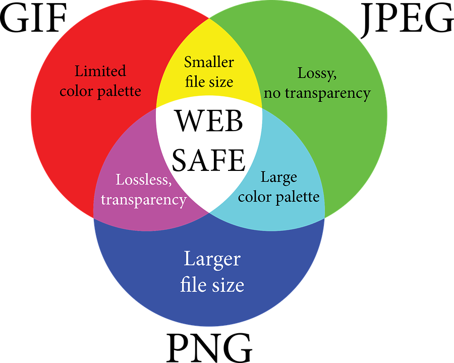 formats image
