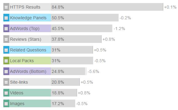 Pourcentage Google images