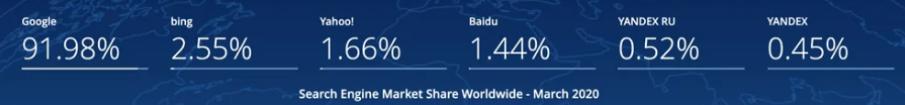 marché mondial de la recherche