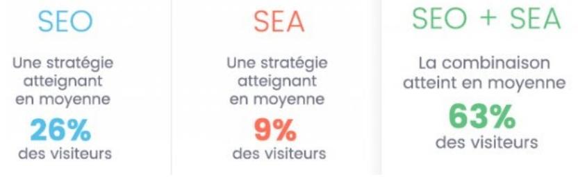 SEO+SEA